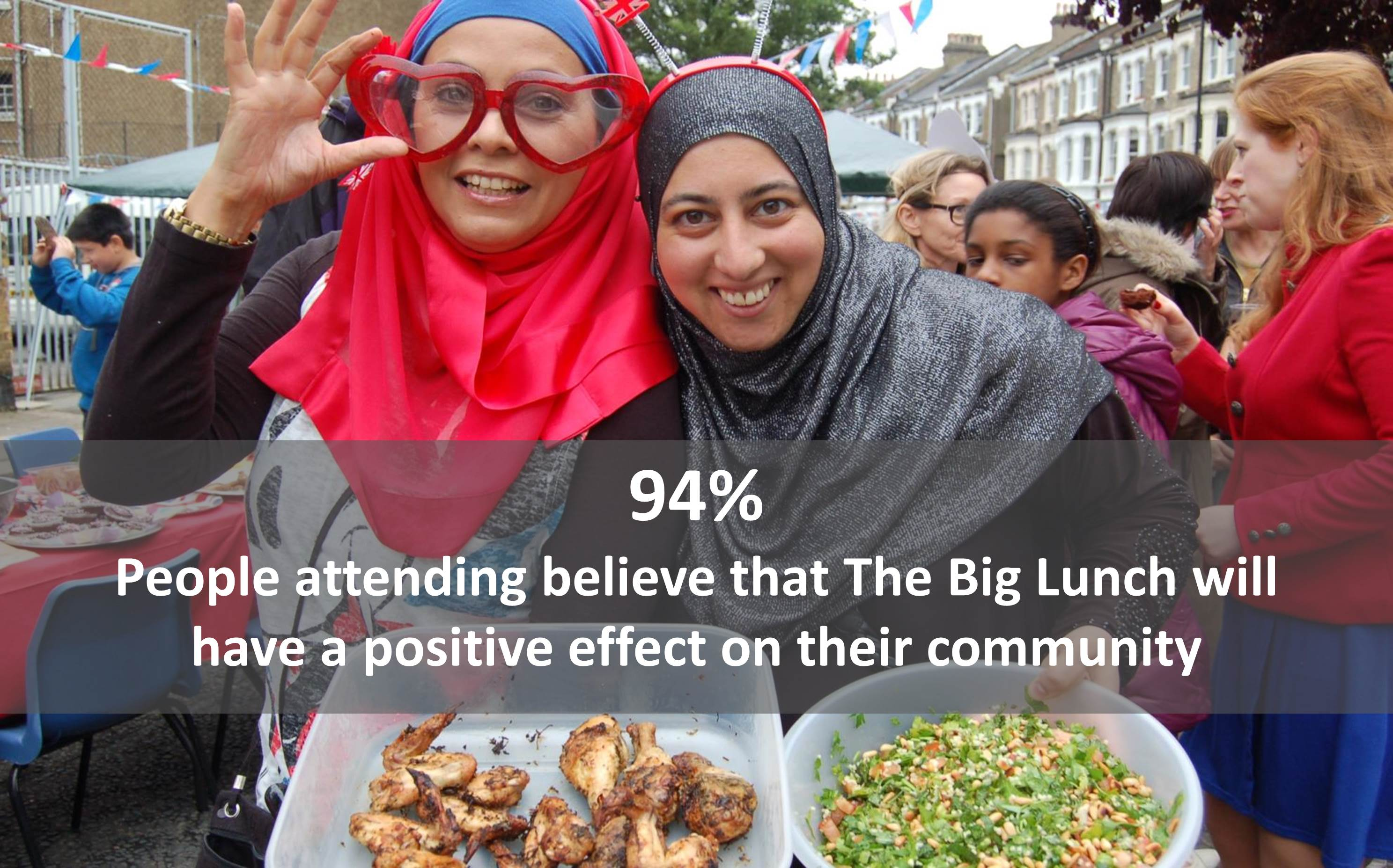 94% of people believe The Big Lunch will have a positive effect on their community