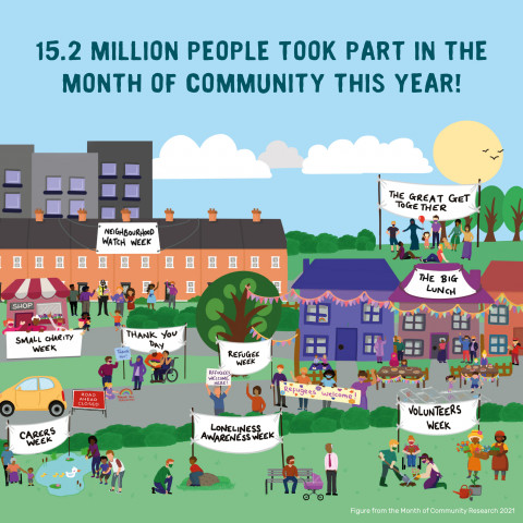 Graphic showing Month of Community figures