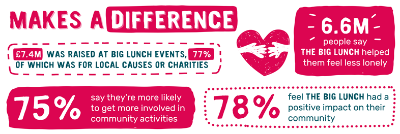 The Big Lunch 2021 facts
